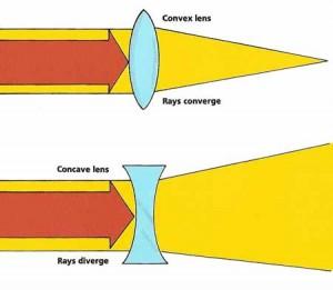 Concave-Convex-Lenses